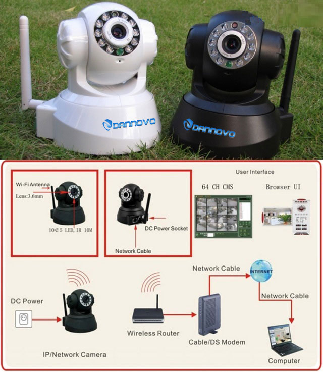 Wireless WIFI Pan/Tilt IP Camera Image And Connection Diagram