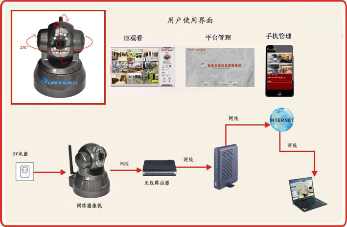 dannovo sony ccd dome ip camera wired ir built in ddns support 2 dannovo sony ccd dome ip camera connection diagram