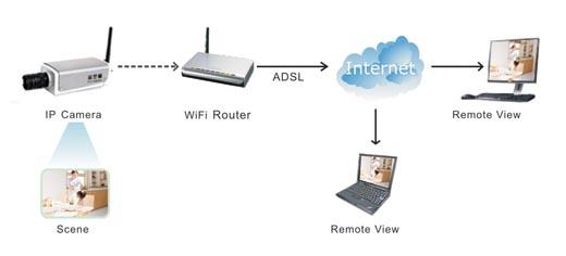3G Беспроводная IP камера
