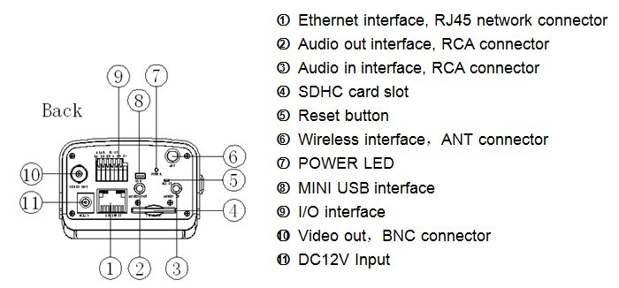 Dannovo Hd Wireless Bullet Ip Camera Cmos 20 Mega Pixel Support Sd Rhdannovo: Cmos Camera Wiring Diagram At Gmaili.net
