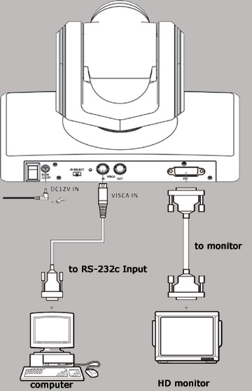 DANNOVO HD 1080P PTZ Video Conference Camera Connector Diagram